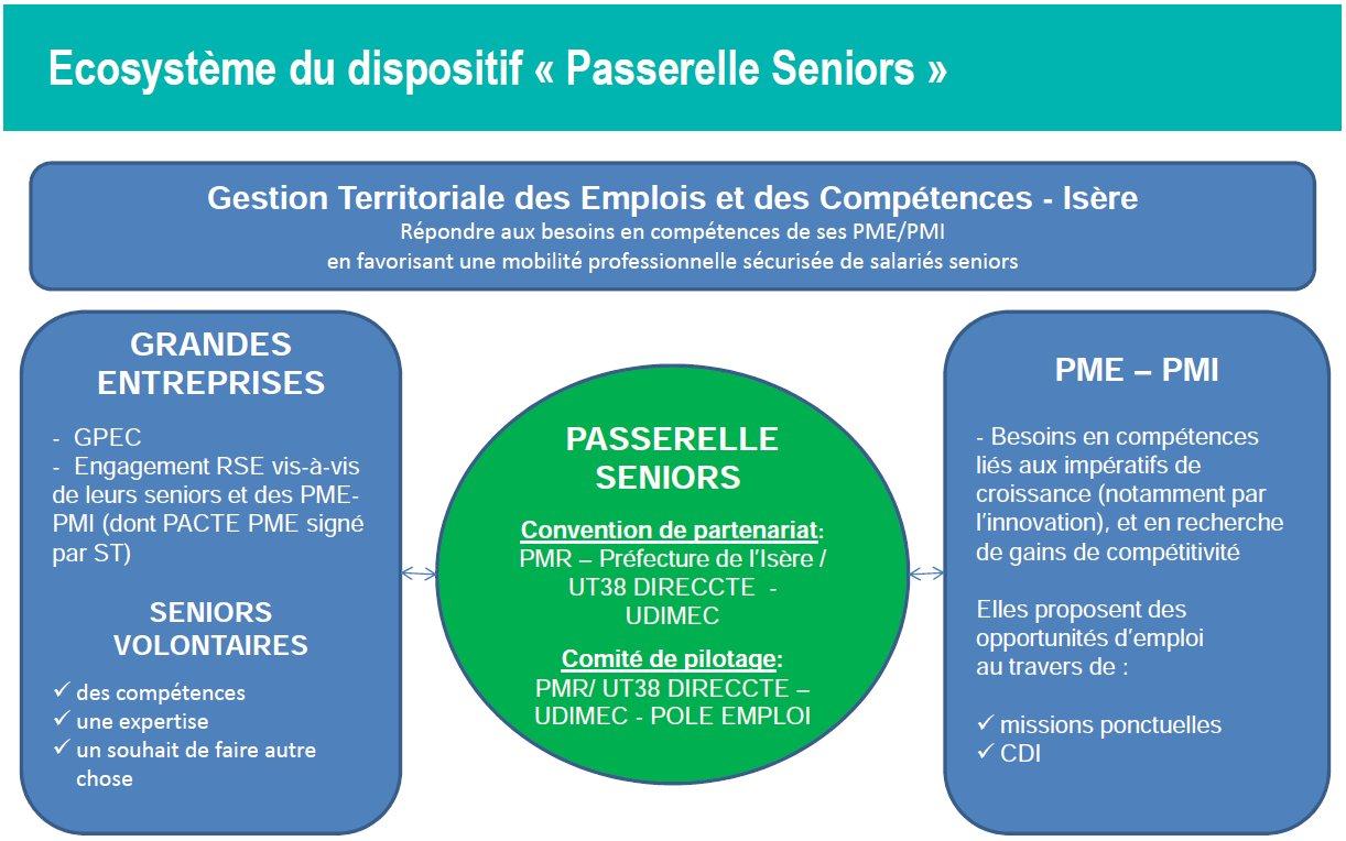 PMR Isère – Pôle Mobilité Régional