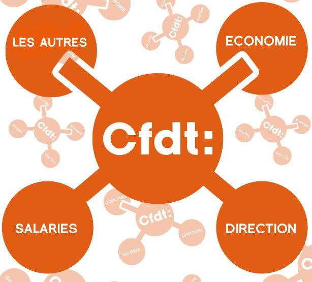 Quel est le rôle du Syndicat CFDT ?